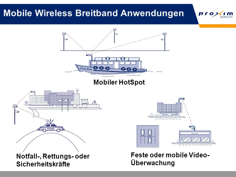 Mobile Wireless Breitband Anwendungen Mobiler HotSpot Notfall-, Rettungs- oder Sicherheitskräfte Feste oder mobile Video- Überwachung