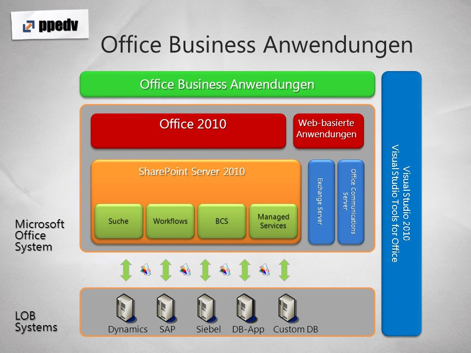 Office Business Anwendungen LOB Systems Visual Studio 2010 Visual Studio Tools for Office Visual Studio 2010 Visual Studio Tools for Office Office 2010 SharePoint Server 2010 Microsoft Office System Dynamics Exchange Server Office Communications Server Office Business Anwendungen SucheSucheWorkflowsWorkflowsBCSBCS Managed Services Web-basierte Anwendungen SAPSiebelDB-AppCustom DB