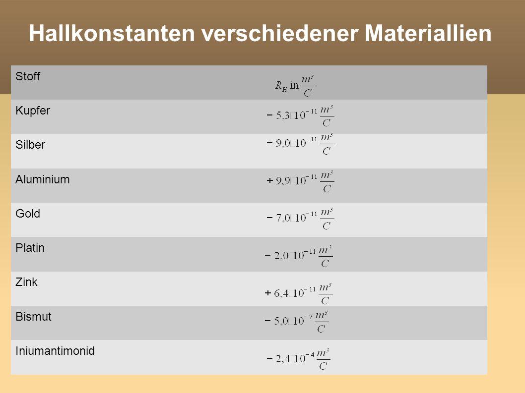 Hallkonstante Die Größe der Hallkonstante ist abhängig von der Anzahl der freien Ladungsträger in einem Leiter Viele freie Ladungsträger (z.B.