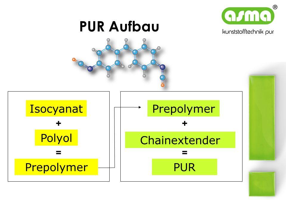 PUR Aufbau Isocyanat Polyol PUR + = Prepolymer = Chainextender + Prepolymer