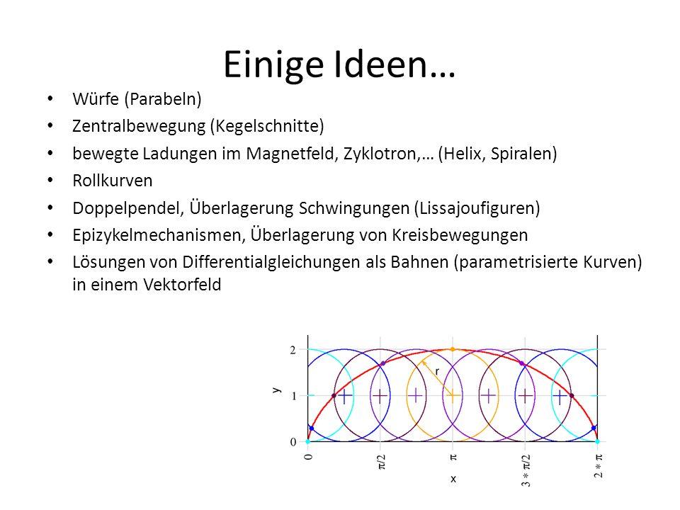 Einige Ideen… Würfe (Parabeln) Zentralbewegung (Kegelschnitte) bewegte Ladungen im Magnetfeld, Zyklotron,… (Helix, Spiralen) Rollkurven Doppelpendel,