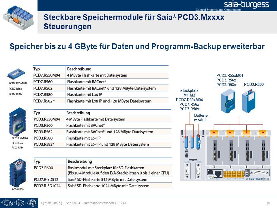 10 Steckbare Speichermodule für Saia ® PCD3.Mxxxx Steuerungen Batterie- modul Steckplatz M1 M2 PCD7.R55xM04 PCD7.R56x PCD7.R58x PCD3.R55xM04 PCD3.R56x PCD3.R58x PCD3.R600 Speicher bis zu 4 GByte für Daten und Programm-Backup erweiterbar Systemkatalog | Kapitel A1 – Automationsstationen | PCD3