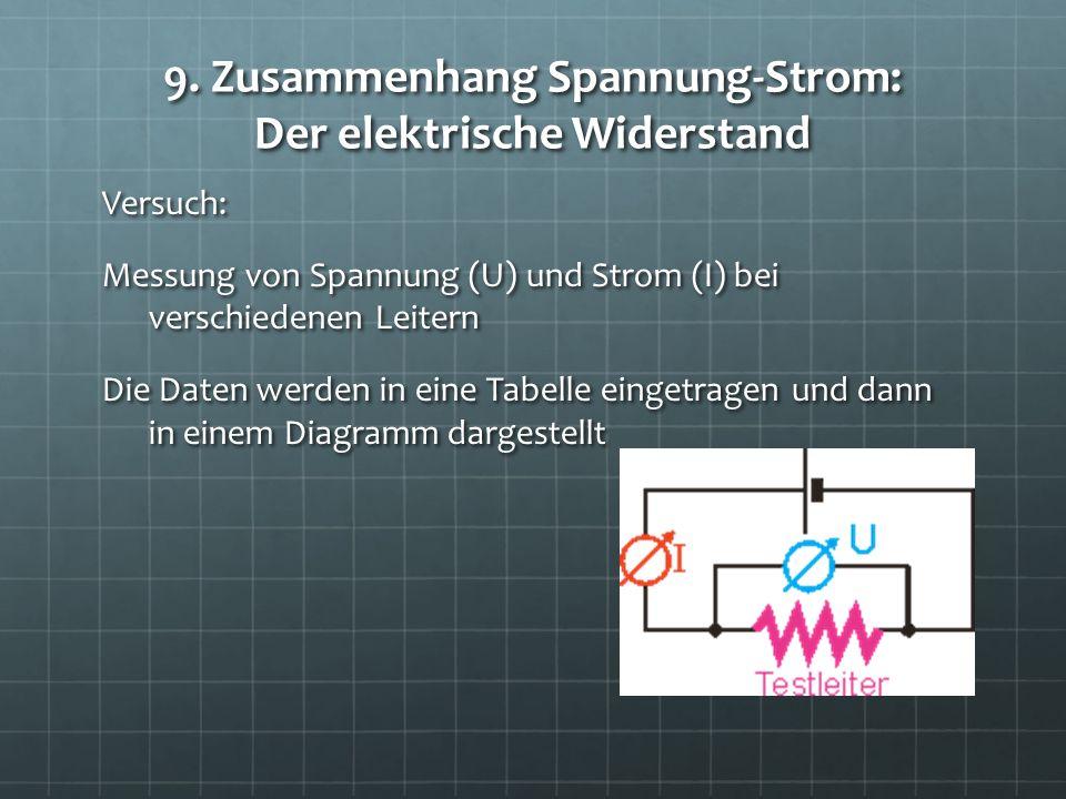 9. Zusammenhang Spannung-Strom: Der elektrische Widerstand Versuch: Messung von Spannung (U) und Strom (I) bei verschiedenen Leitern Die Daten werden