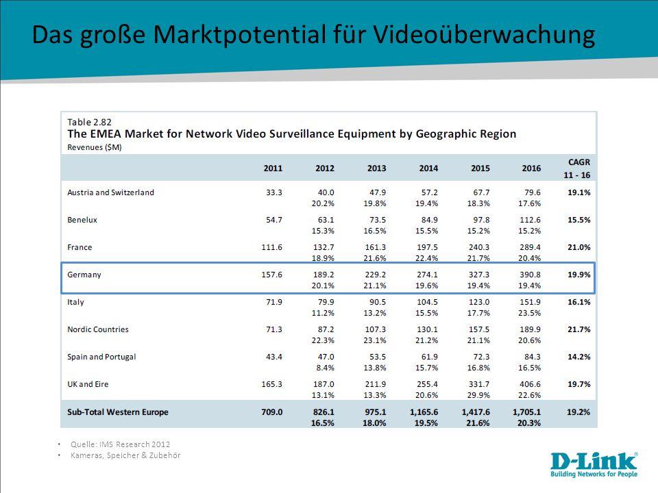 Das große Marktpotential für Videoüberwachung Bereiche mit hohem Wachstumsraten für Videoüberwachung: -Unternehmensüberwachung -Überwachung von privatem Wohneigentum -öffentliche Verwaltung -Gastgewerbe -Einzelhandel