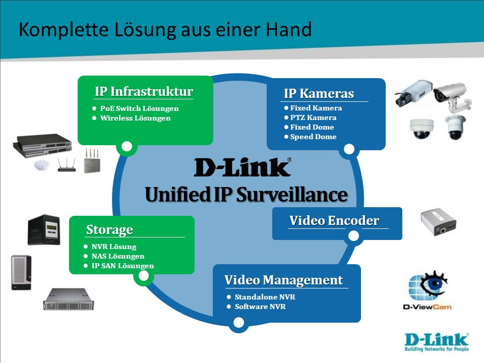 Komplette Lösung aus einer Hand IP Infrastruktur PoE Switch Lösungen Wireless Lösungen Unified IP Surveillance Video Management Standalone NVR Software NVR Storage NVR Lösung NAS Lösungen IP SAN Lösungen IP Kameras Fixed Kamera PTZ Kamera Fixed Dome Speed Dome Video Encoder
