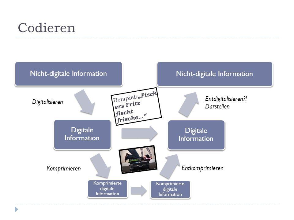 Codieren Nicht-digitale Information Digitale Information Nicht-digitale Information Digitale Information Komprimieren Komprimierte digitale Information Entkomprimieren Digitalisieren Entdigitalisieren?.