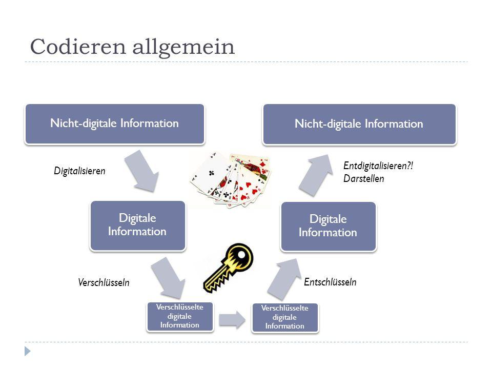 Codieren allgemein Nicht-digitale Information Digitale Information Nicht-digitale Information Digitale Information Verschlüsseln Verschlüsselte digitale Information Entschlüsseln Digitalisieren Entdigitalisieren?.