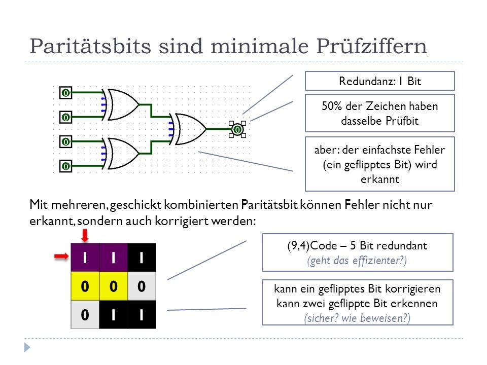 Paritätsbits sind minimale Prüfziffern Mit mehreren, geschickt kombinierten Paritätsbit können Fehler nicht nur erkannt, sondern auch korrigiert werden: Redundanz: 1 Bit 50% der Zeichen haben dasselbe Prüfbit aber: der einfachste Fehler (ein geflipptes Bit) wird erkannt 1 11 0 0 00 11 (9,4)Code – 5 Bit redundant (geht das effizienter?) kann ein geflipptes Bit korrigieren kann zwei geflippte Bit erkennen (sicher.