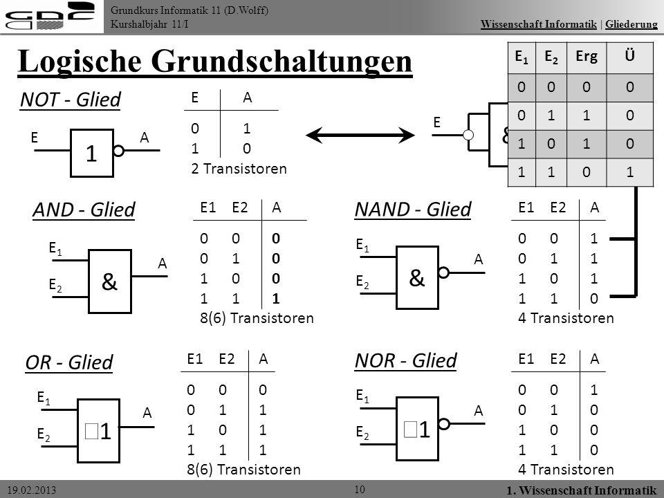 Grundkurs Informatik 11 (D.Wolff) Kurshalbjahr 11/I 19.02.2013 Logische Grundschaltungen 10 1. Wissenschaft Informatik Wissenschaft Informatik   Glied