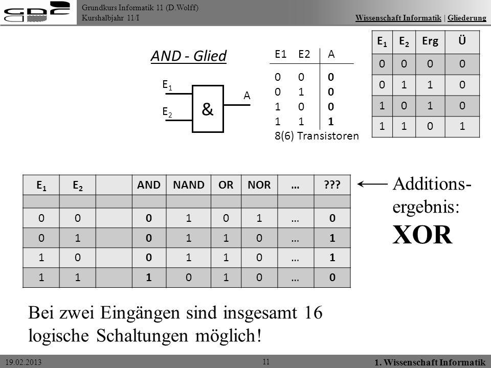 Grundkurs Informatik 11 (D.Wolff) Kurshalbjahr 11/I 19.02.2013 11 1. Wissenschaft Informatik Wissenschaft Informatik   GliederungWissenschaft Informat