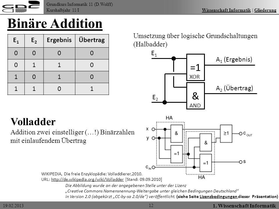 Grundkurs Informatik 11 (D.Wolff) Kurshalbjahr 11/I 19.02.2013 Binäre Addition 12 1. Wissenschaft Informatik Wissenschaft Informatik   GliederungWisse