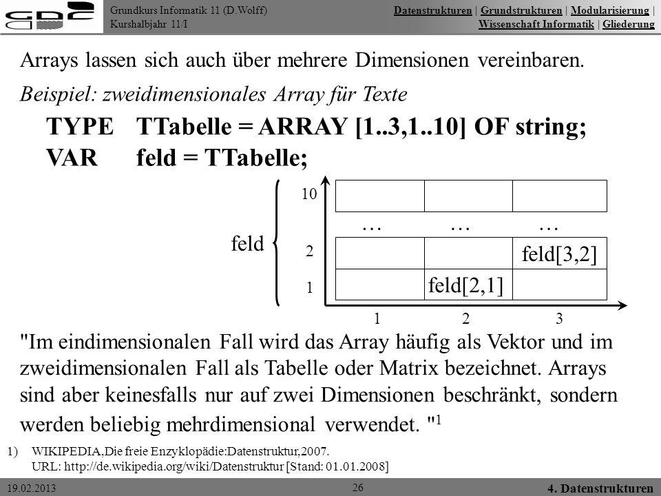 Grundkurs Informatik 11 (D.Wolff) Kurshalbjahr 11/I 19.02.2013 26 4. Datenstrukturen DatenstrukturenDatenstrukturen   Grundstrukturen   Modularisierun