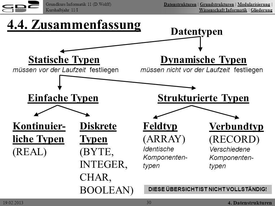 Grundkurs Informatik 11 (D.Wolff) Kurshalbjahr 11/I 19.02.2013 4.4. Zusammenfassung 30 4. Datenstrukturen DatenstrukturenDatenstrukturen   Grundstrukt