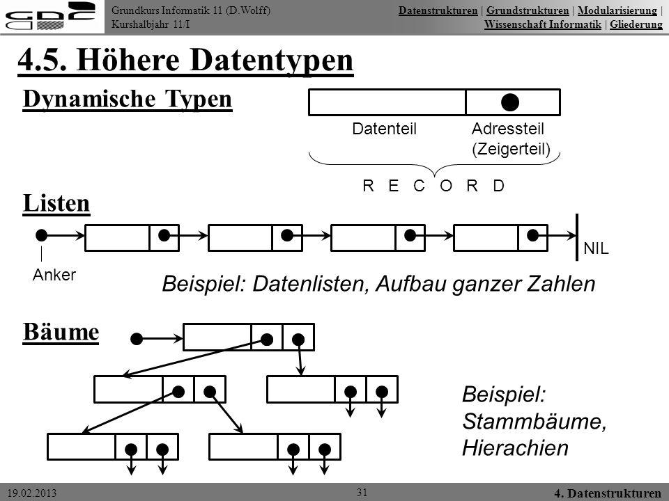 Grundkurs Informatik 11 (D.Wolff) Kurshalbjahr 11/I 19.02.2013 4.5. Höhere Datentypen 31 4. Datenstrukturen DatenstrukturenDatenstrukturen   Grundstru