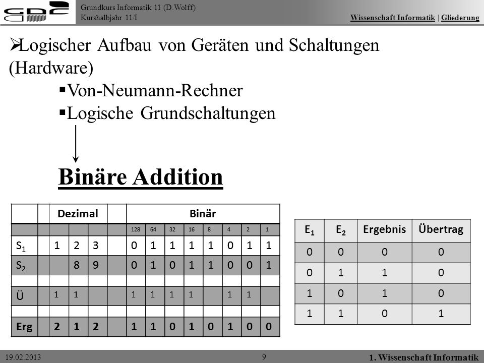 Grundkurs Informatik 11 (D.Wolff) Kurshalbjahr 11/I 19.02.2013 9 1. Wissenschaft Informatik Wissenschaft Informatik   GliederungWissenschaft Informati