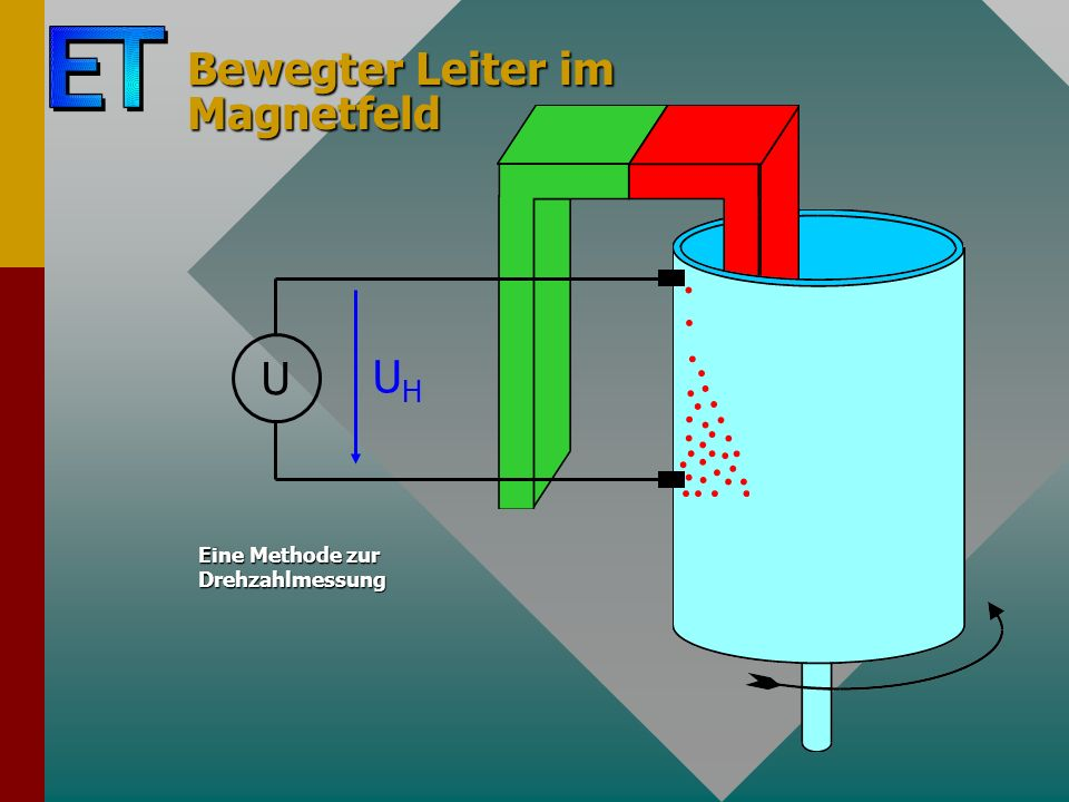 Bewegter Leiter im Magnetfeld U UHUH Eine Methode zur Drehzahlmessung