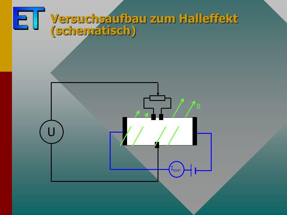 Versuchsaufbau zum Halleffekt (schematisch) U I quer B