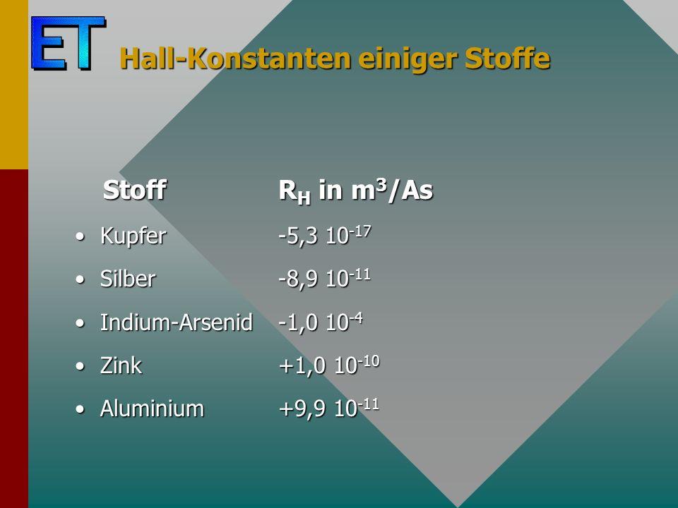 Hall-Konstanten einiger Stoffe Stoff R H in m 3 /As Stoff R H in m 3 /As Kupfer-5,3 10 -17Kupfer-5,3 10 -17 Silber-8,9 10 -11Silber-8,9 10 -11 Indium-Arsenid-1,0 10 -4Indium-Arsenid-1,0 10 -4 Zink+1,0 10 -10Zink+1,0 10 -10 Aluminium+9,9 10 -11Aluminium+9,9 10 -11