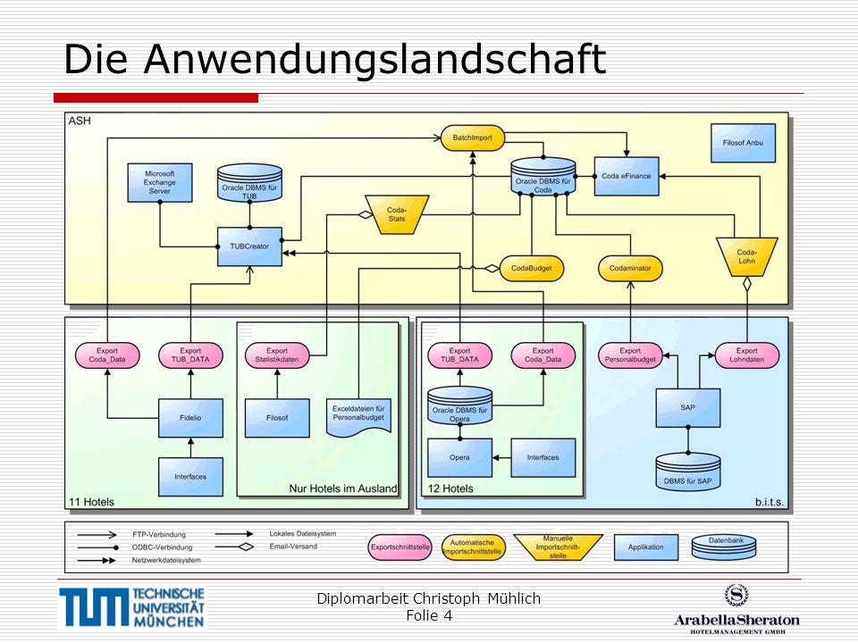 Diplomarbeit Christoph Mühlich Folie 4 Die Anwendungslandschaft
