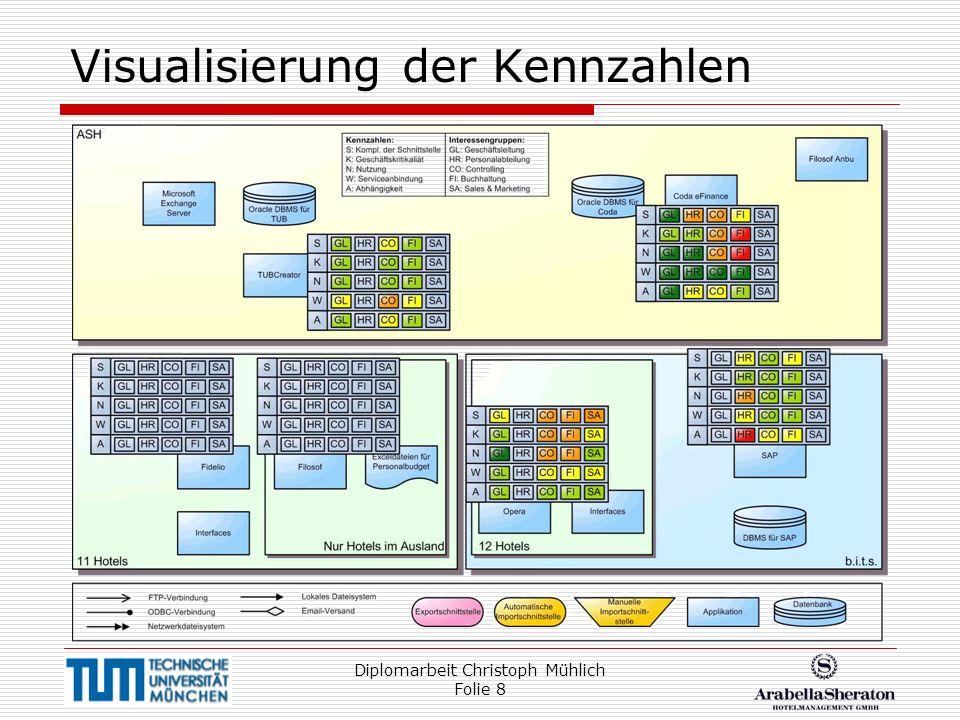 Diplomarbeit Christoph Mühlich Folie 8 Visualisierung der Kennzahlen