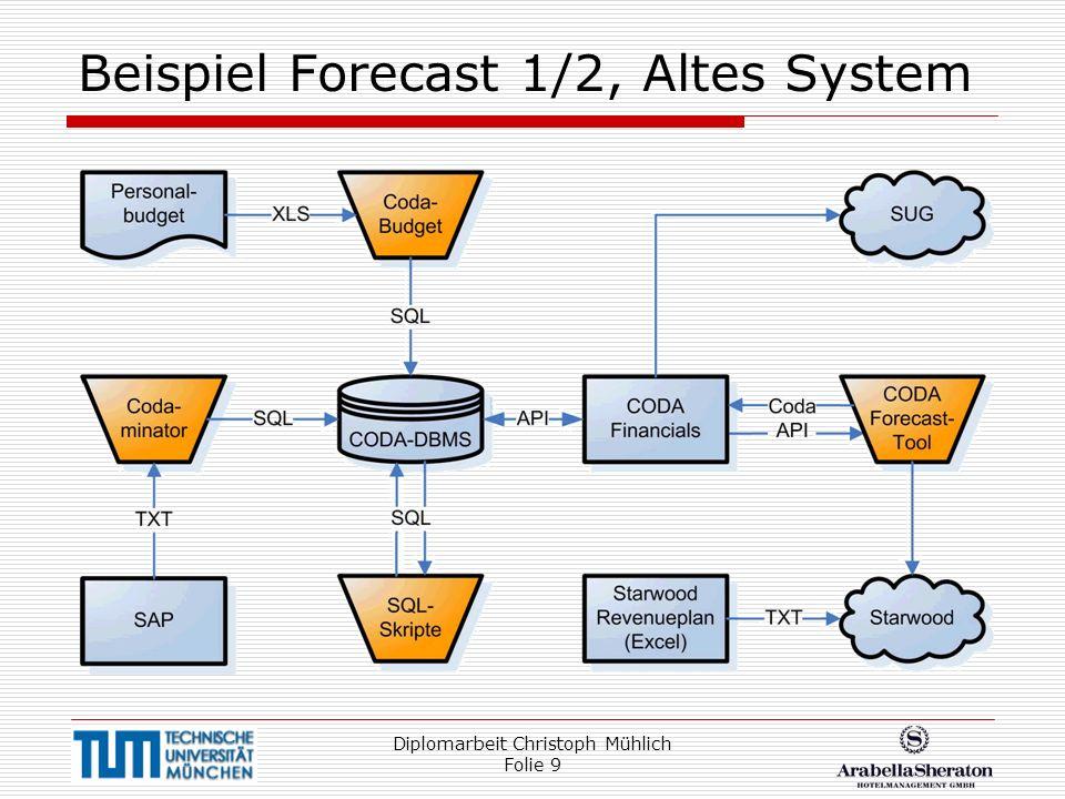 Diplomarbeit Christoph Mühlich Folie 10 Beispiel Forecast 2/2, Neues System