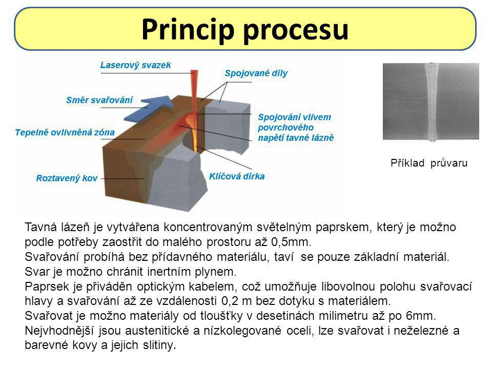 Process description Melted bath is created by concentrated light beam, which can be focused to very small space up to 0,5 mm.
