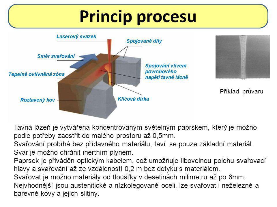 Princip procesu Tavná lázeň je vytvářena koncentrovaným světelným paprskem, který je možno podle potřeby zaostřit do malého prostoru až 0,5mm.