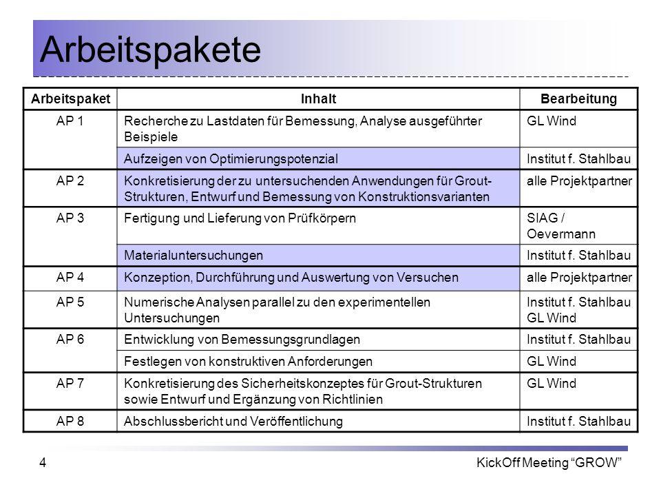 KickOff Meeting GROW4 Arbeitspakete ArbeitspaketInhaltBearbeitung AP 1Recherche zu Lastdaten für Bemessung, Analyse ausgeführter Beispiele GL Wind Auf