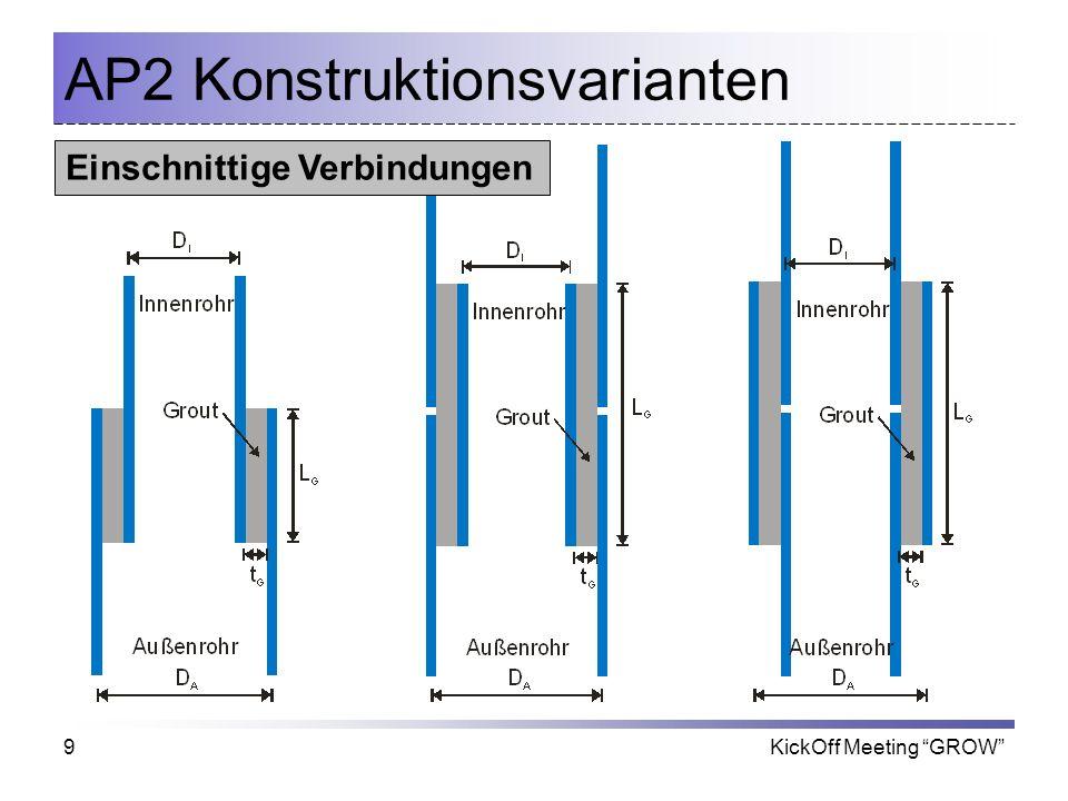 KickOff Meeting GROW9 AP2 Konstruktionsvarianten Einschnittige Verbindungen