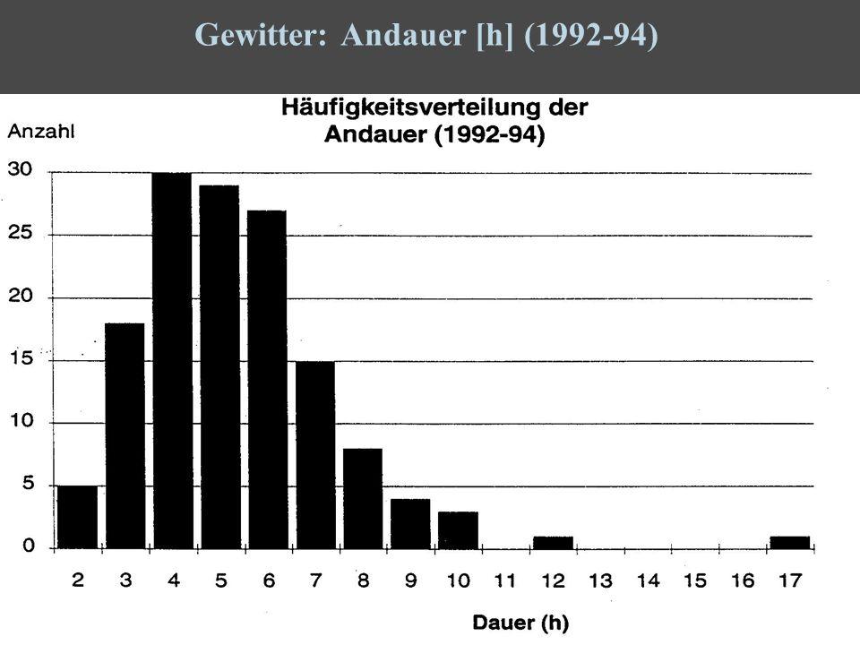 23 Gewitter: Andauer [h] (1992-94)