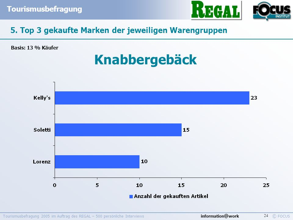 information @ work Tourismusbefragung © FOCUS Tourismusbefragung 2005 im Auftrag des REGAL – 500 persönliche Interviews 24 5. Top 3 gekaufte Marken de