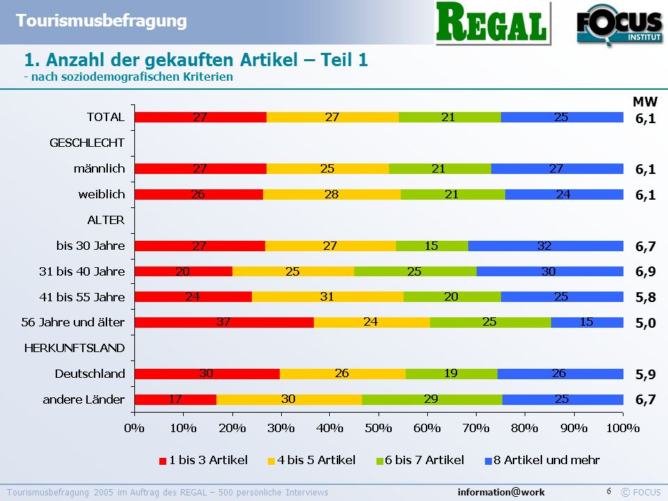 information @ work Tourismusbefragung © FOCUS Tourismusbefragung 2005 im Auftrag des REGAL – 500 persönliche Interviews 6 1. Anzahl der gekauften Arti
