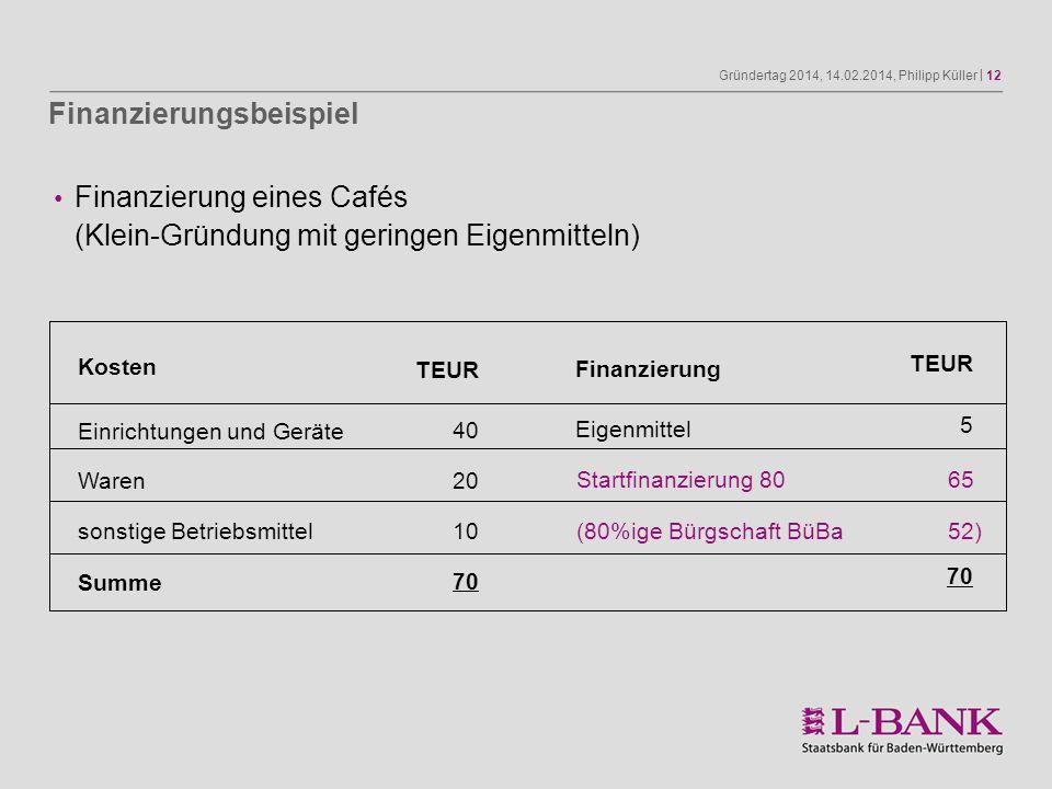 Gründertag 2014, 14.02.2014, Philipp Küller | 12 TEUR 5 70 Finanzierung eines Cafés (Klein-Gründung mit geringen Eigenmitteln) Kosten Einrichtungen un