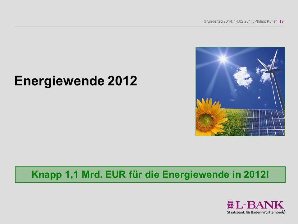 Gründertag 2014, 14.02.2014, Philipp Küller | 18 18 Energiewende 2012 Knapp 1,1 Mrd. EUR für die Energiewende in 2012!