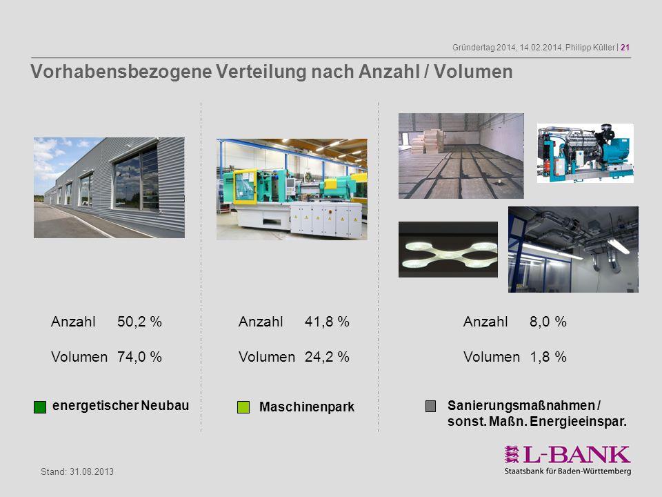 Gründertag 2014, 14.02.2014, Philipp Küller | 21 energetischer Neubau Maschinenpark Sanierungsmaßnahmen / sonst. Maßn. Energieeinspar. Anzahl50,2 % Vo