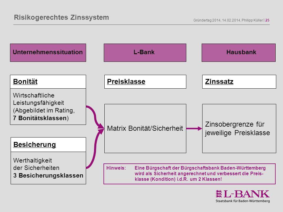 Gründertag 2014, 14.02.2014, Philipp Küller | 25 Risikogerechtes Zinssystem Wirtschaftliche Leistungsfähigkeit (Abgebildet im Rating, 7 Bonitätsklasse
