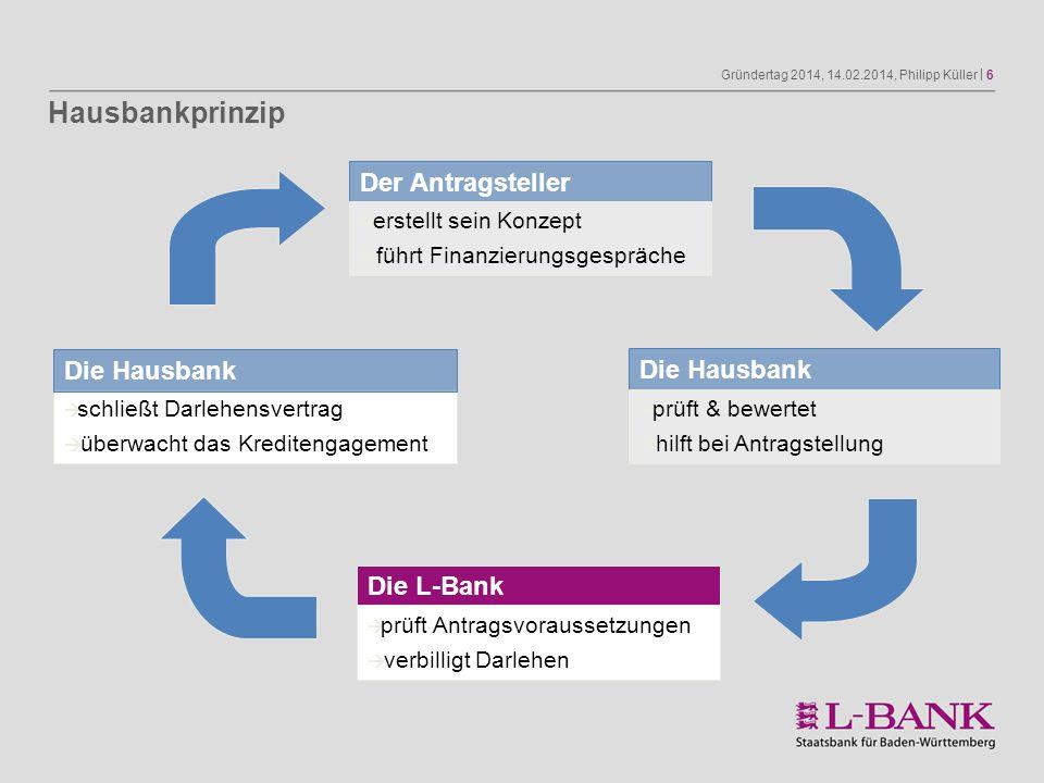 Gründertag 2014, 14.02.2014, Philipp Küller | 6 Der Antragsteller erstellt sein Konzept führt Finanzierungsgespräche Die L-Bank prüft Antragsvorausset