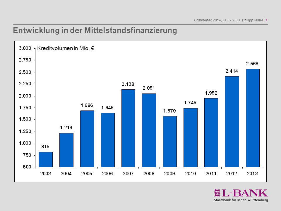 Gründertag 2014, 14.02.2014, Philipp Küller | 7 Kreditvolumen in Mio. Entwicklung in der Mittelstandsfinanzierung