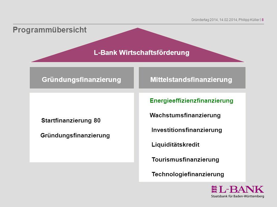 Gründertag 2014, 14.02.2014, Philipp Küller   9 Anzahl der ausgereichten Darlehen und Darlehensvolumen (in 2013) Startfinanzierung 80 2013 2012 Anzahl an Darlehen: 1.0521.100 Gesamtvolumen: 53,9 Mio.