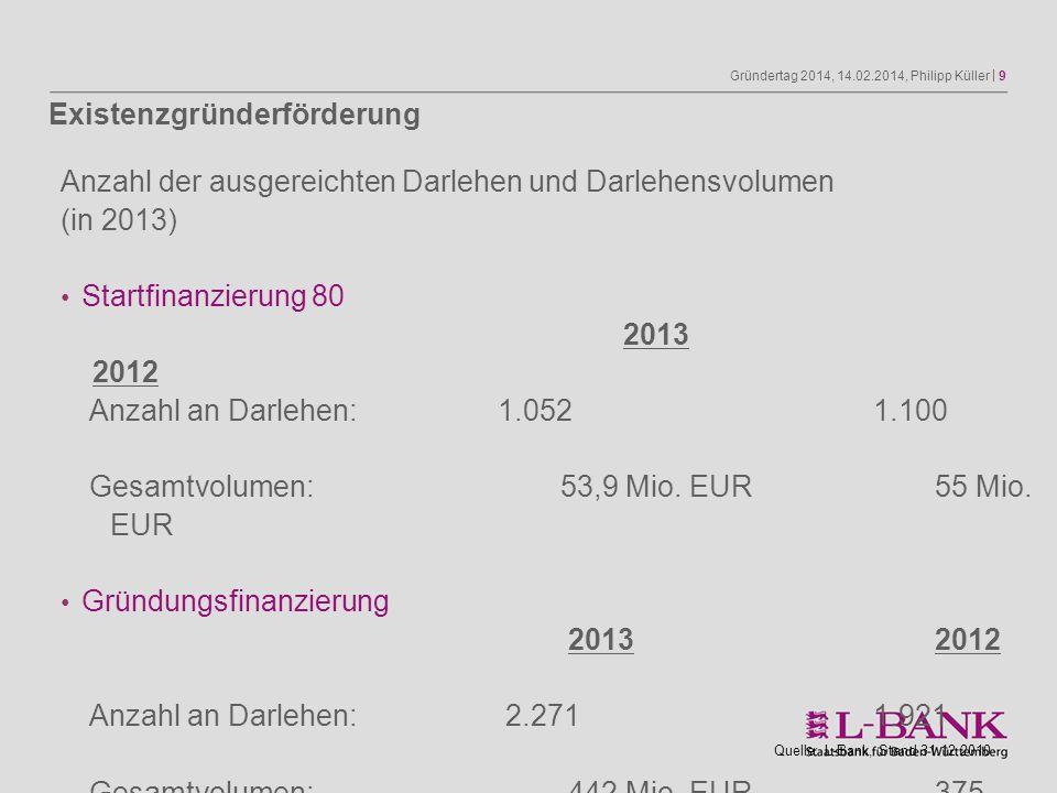 Gründertag 2014, 14.02.2014, Philipp Küller | 9 Anzahl der ausgereichten Darlehen und Darlehensvolumen (in 2013) Startfinanzierung 80 2013 2012 Anzahl