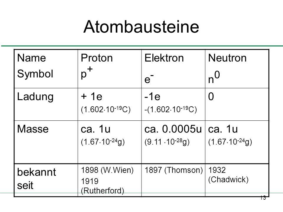 13 Atombausteine Name Symbol Proton p + Elektron e - Neutron n 0 Ladung+ 1e (1.602 10 -19 C) -1e -(1.602 10 -19 C) 0 Masseca. 1u (1.67 10 -24 g) ca. 0