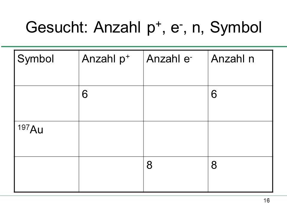 16 Gesucht: Anzahl p +, e -, n, Symbol SymbolAnzahl p + Anzahl e - Anzahl n 66 197 Au 88