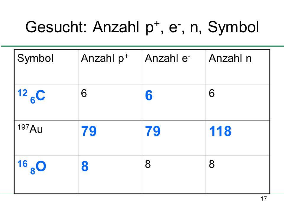 17 Gesucht: Anzahl p +, e -, n, Symbol SymbolAnzahl p + Anzahl e - Anzahl n 12 6 C 6 6 6 197 Au 79 118 16 8 O8 88