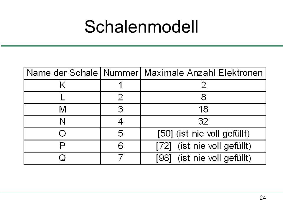 24 Schalenmodell