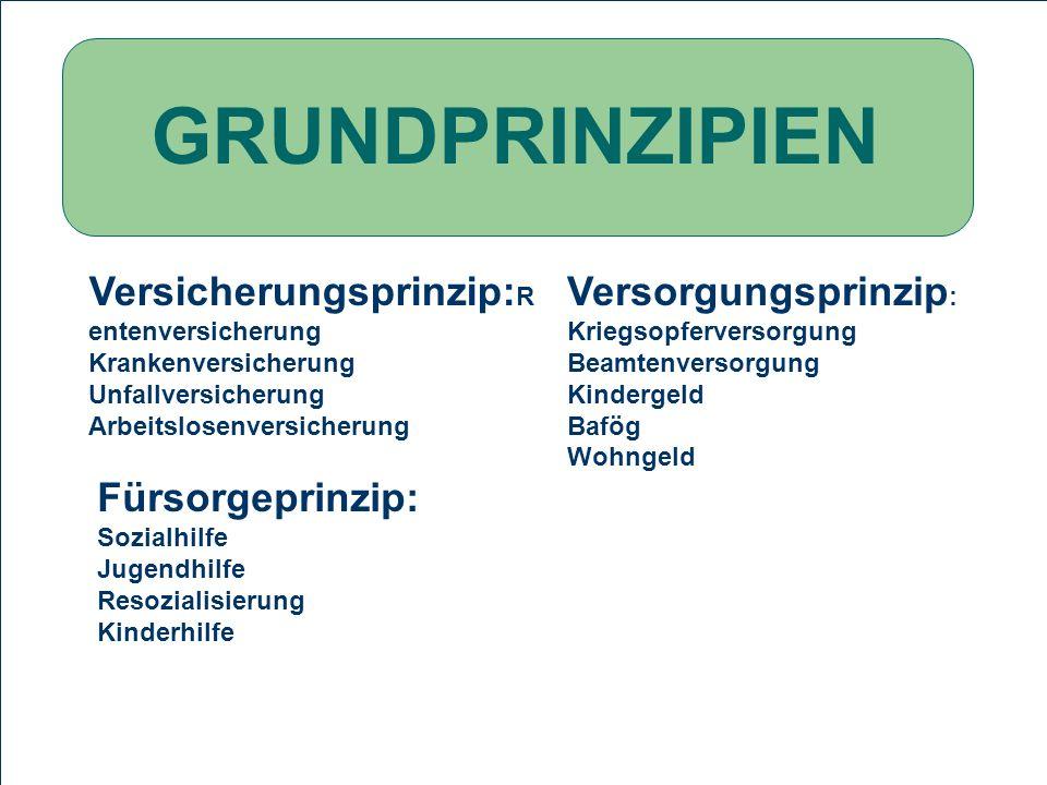 PROBLEMSTELLUNG Definition Sozialstaat Geschichte des Sozialstaat Die Probleme des deutschen Arbeitsmarktes GRUNDPRINZIPIEN Versicherungsprinzip: R en