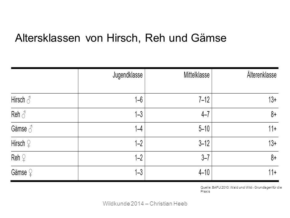 Wildkunde 2014 – Christian Heeb Altersklassen von Hirsch, Reh und Gämse Quelle: BAFU 2010: Wald und Wild - Grundlagen für die Praxis