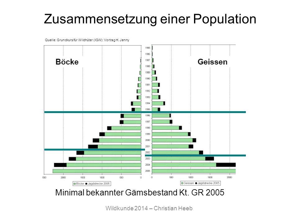 Wildkunde 2014 – Christian Heeb Zusammensetzung einer Population Minimal bekannter Gämsbestand Kt. GR 2005 Quelle: Grundkurs für Wildhüter (IGW): Vort