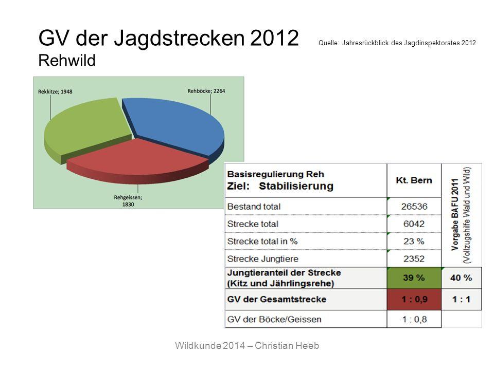 Wildkunde 2014 – Christian Heeb GV der Jagdstrecken 2012 Quelle: Jahresrückblick des Jagdinspektorates 2012 Rehwild
