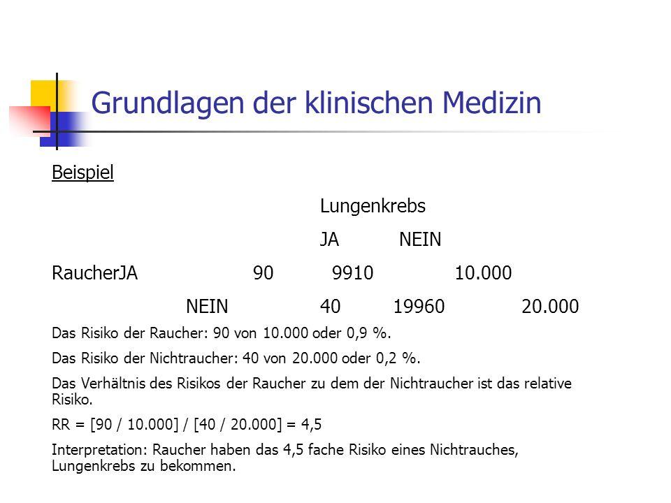 Grundlagen der klinischen Medizin Beispiel Lungenkrebs JA NEIN RaucherJA90 991010.000 NEIN40 1996020.000 Das Risiko der Raucher: 90 von 10.000 oder 0,9 %.