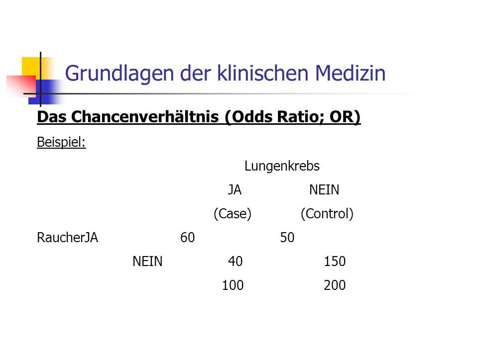 Grundlagen der klinischen Medizin Das Chancenverhältnis (Odds Ratio; OR) Beispiel: Lungenkrebs JA NEIN (Case) (Control) RaucherJA60 50 NEIN40150 100200
